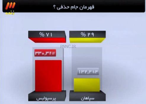 عکس روز / رای ۷۰ درصدی مردم به قهرمانی پرسپولیس